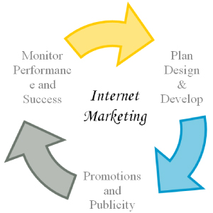 Online-Marketing-Strategies2